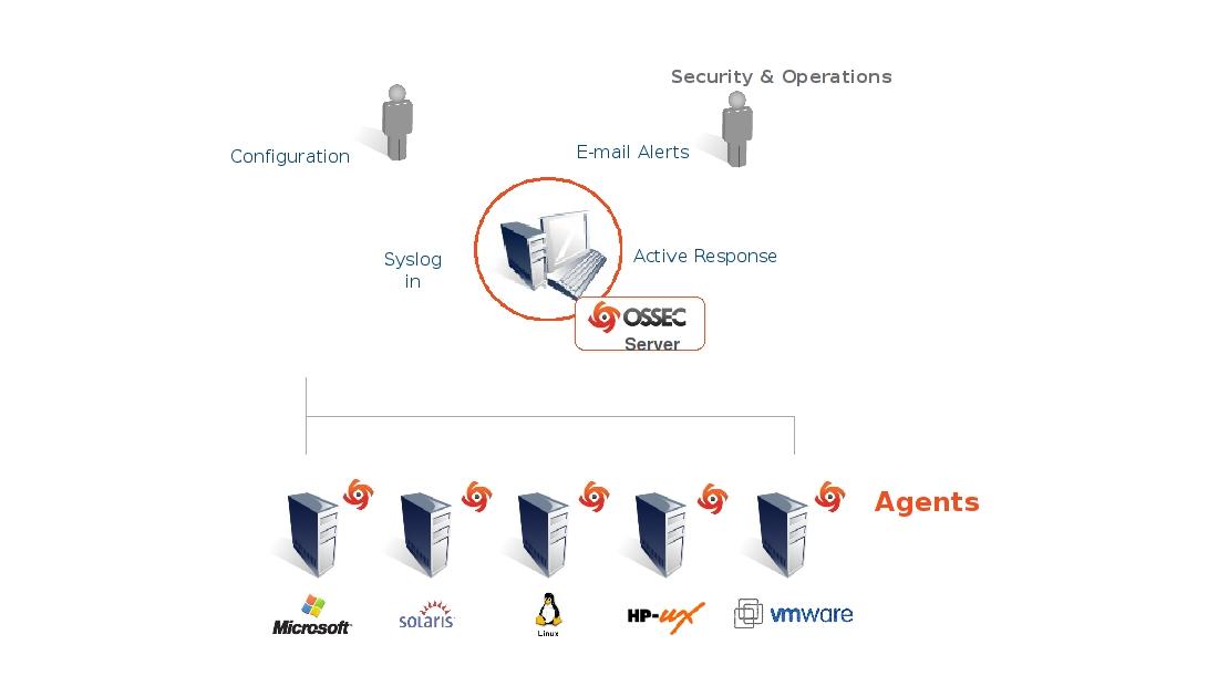 OSSEC Architecture — OSSEC Documentation 1 0 documentation